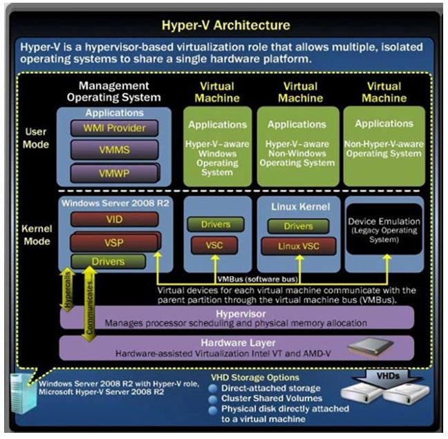 Virtualization for san francisco bay area for Microsoft hyper v architecture