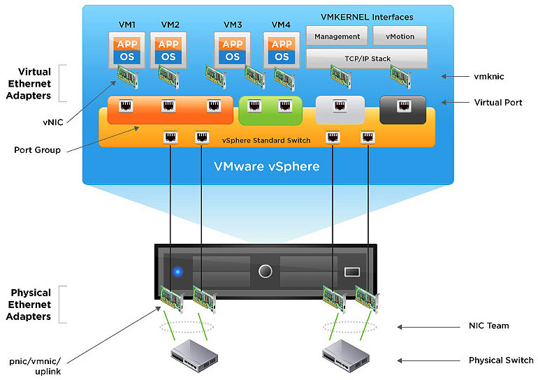 vmw-dgrm-vsphere-network-lg