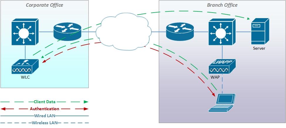 TunnelMode